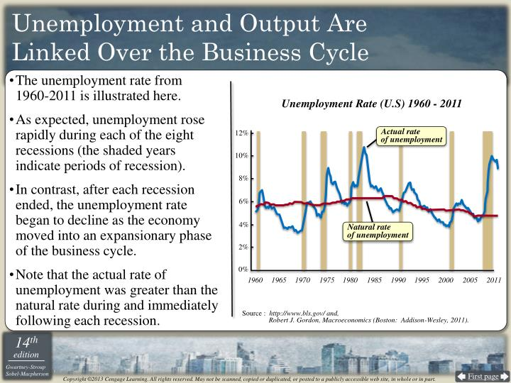 Unemployment and Output Are