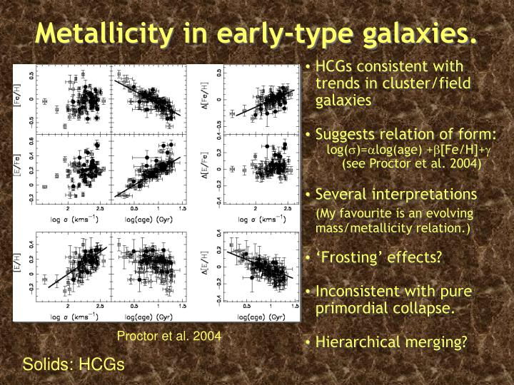 Metallicity in early-type galaxies.