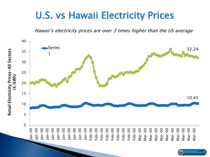 Electricity Prices An Kwh Pictures