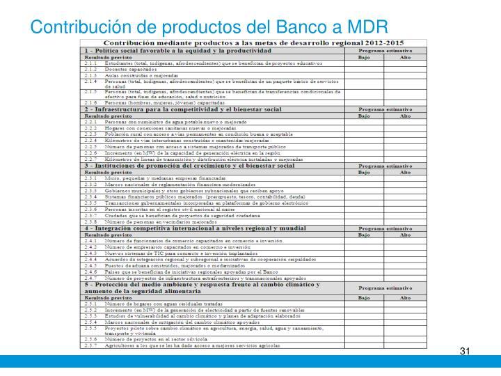 Contribución de productos del Banco a MDR