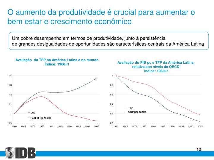 Avaliação  da TFP na América Latina e no mundo