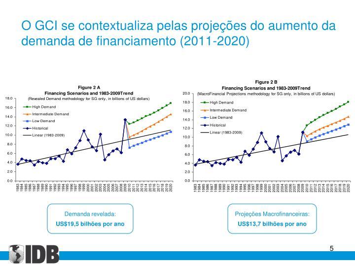O GCI se contextualiza pelas projeções do aumento da demanda de financiamento (2011-2020)