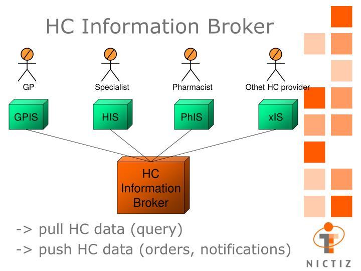 Othet HC provider