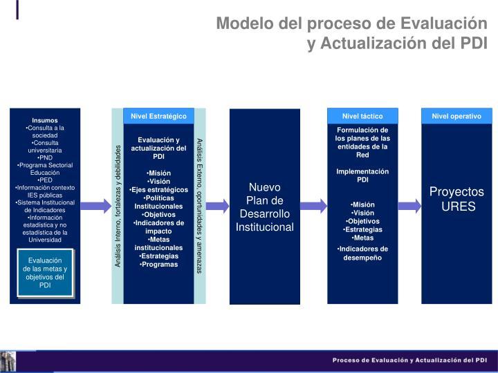 Modelo del proceso de Evaluación