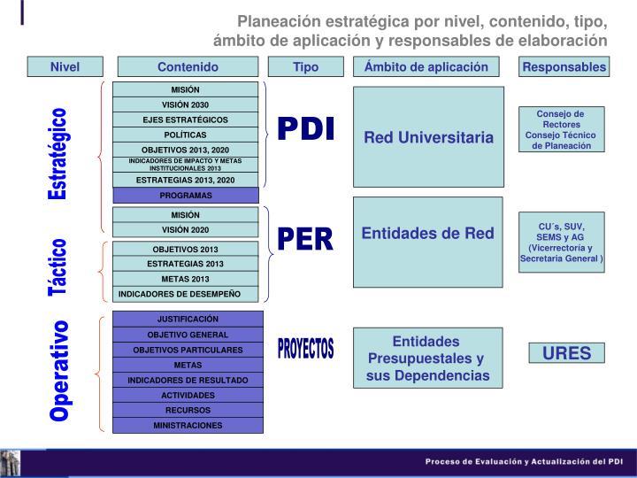 Planeación estratégica por nivel, contenido, tipo,