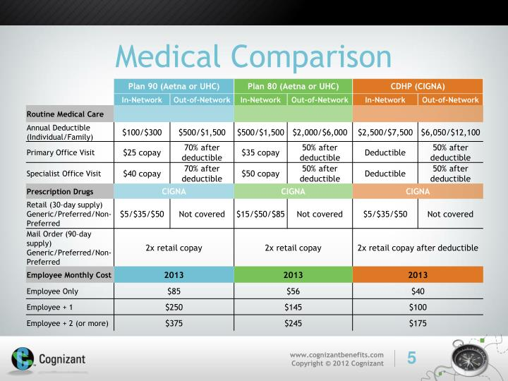Medical Comparison