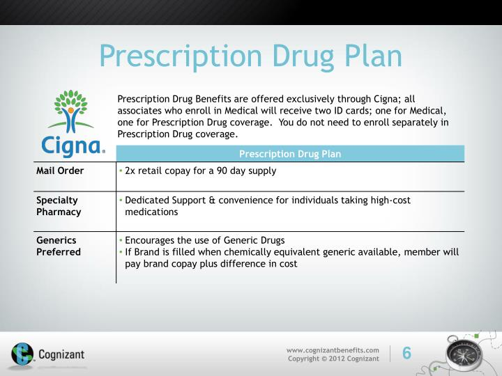 Prescription Drug Plan