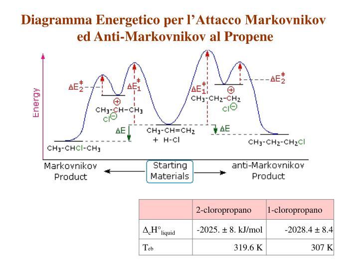 Diagramma Energetico
