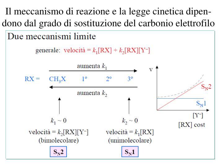 Il meccanismo di reazione e la legge cinetica dipen-dono dal grado di sostituzione del carbonio elettrofilo