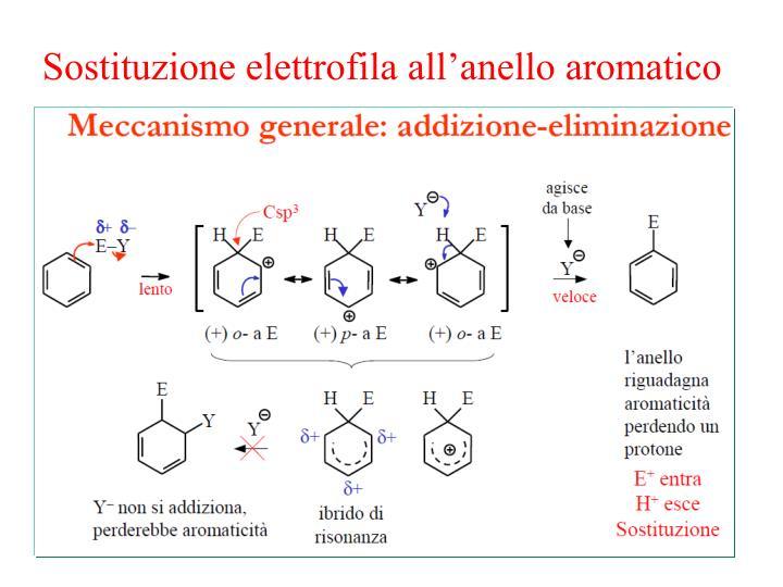 Sostituzione elettrofila all'anello aromatico
