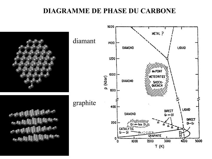 Diagramme de phase du carbone