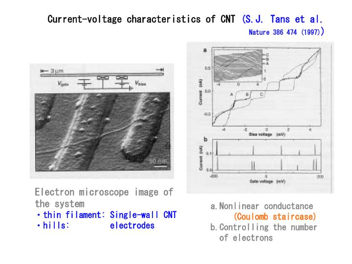 Current-voltage characteristics of CNT
