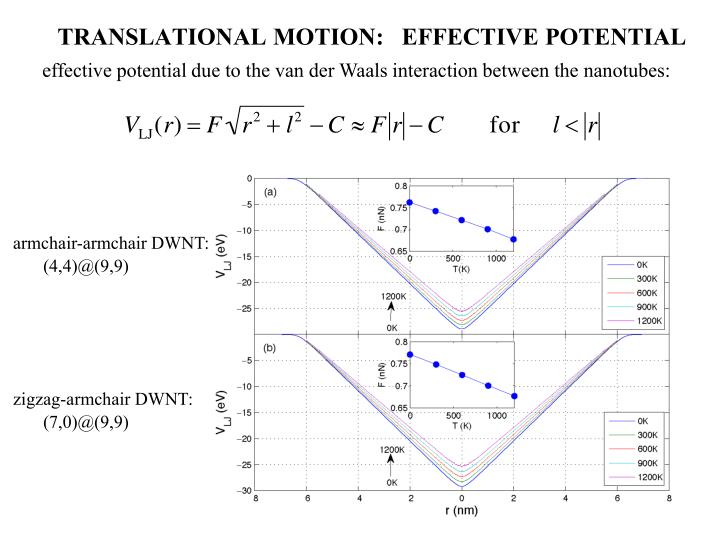 effective potential due to the van der Waals interaction between the nanotubes: