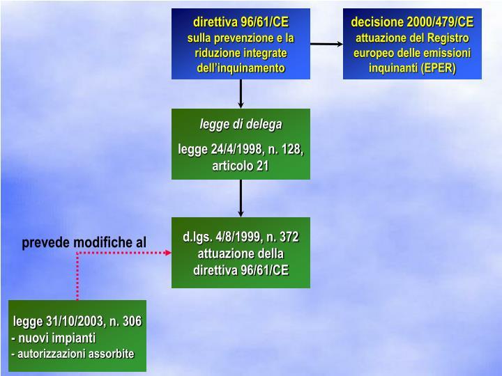 direttiva 96/61/CE