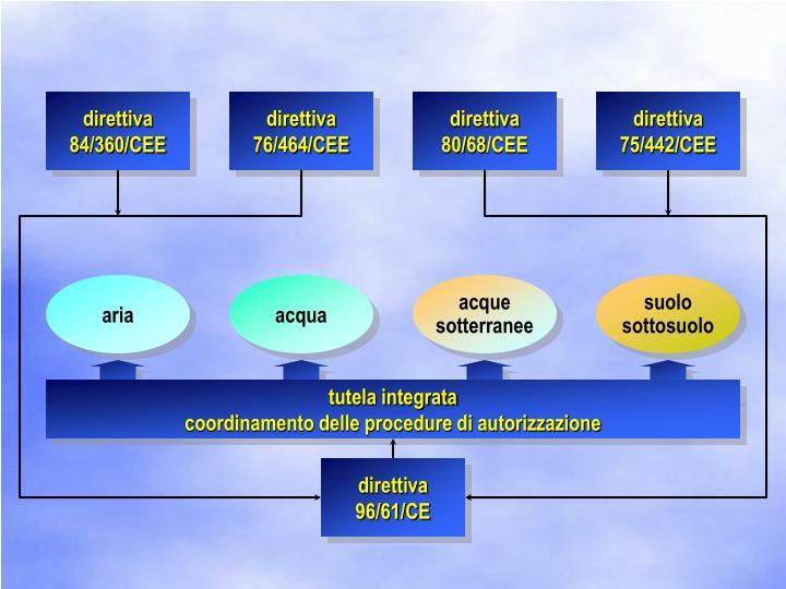direttiva 84/360/CEE