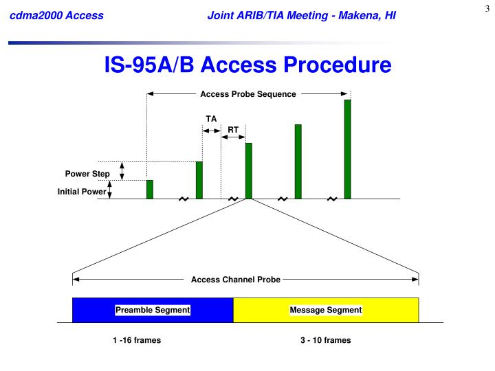 Is 95a b access procedure
