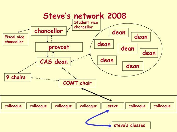 Steve's network 2008