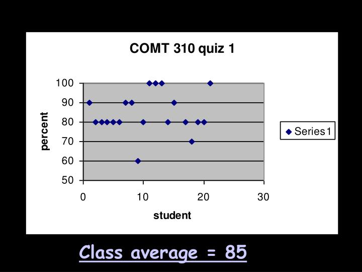 Class average = 85