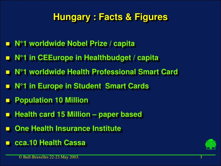 Hungary : Facts & Figures