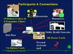 participants connections