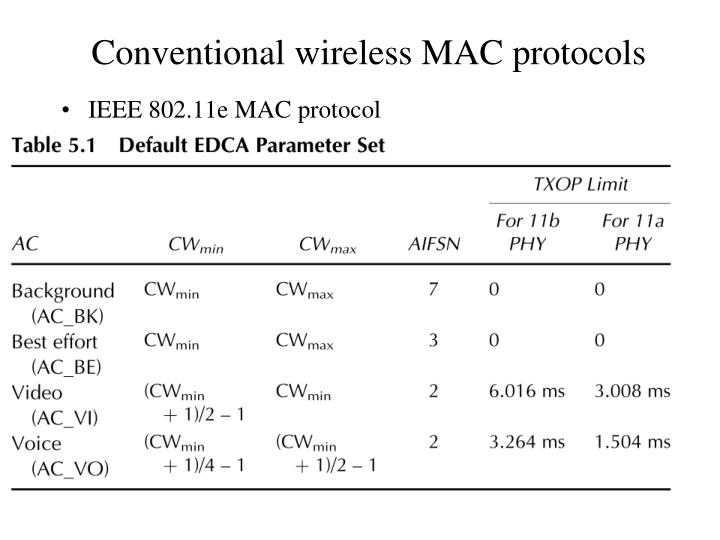 IEEE 802.11e MAC protocol