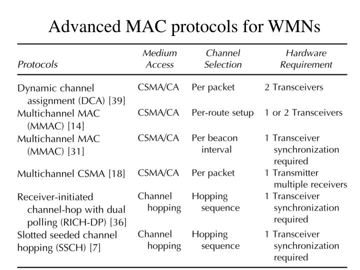 Advanced MAC protocols for WMNs