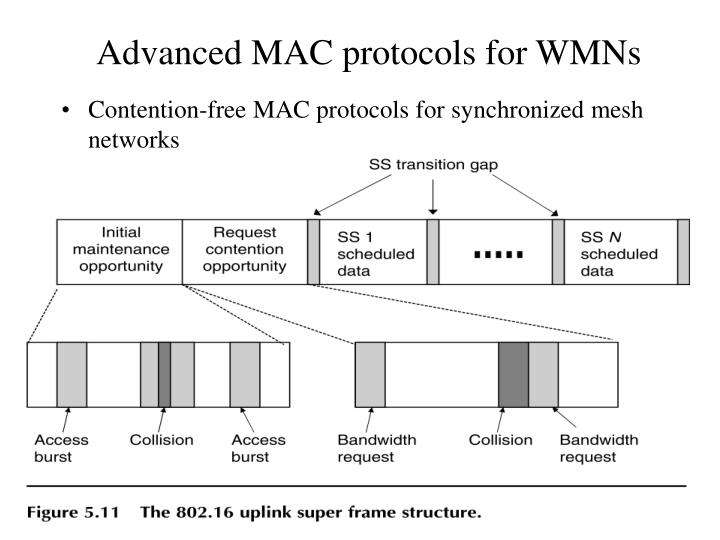 Contention-free MAC protocols for synchronized mesh networks