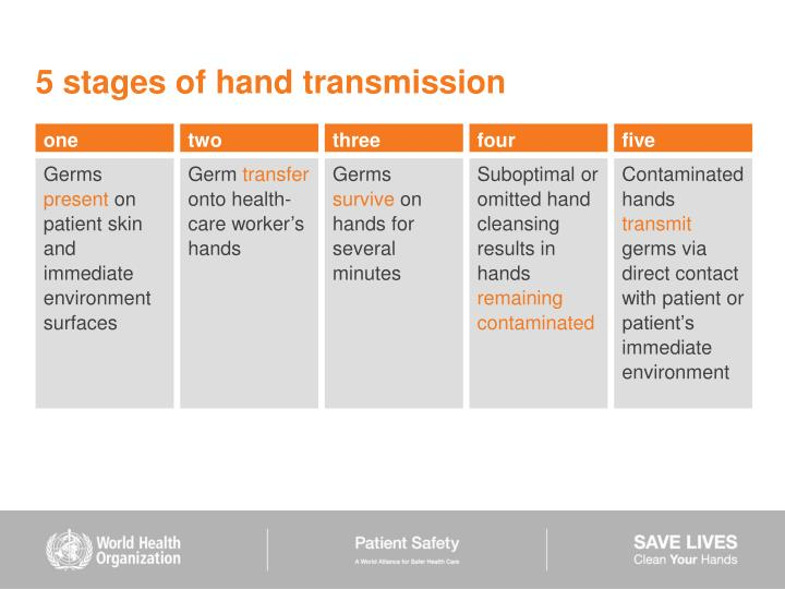 5 stages of hand transmission