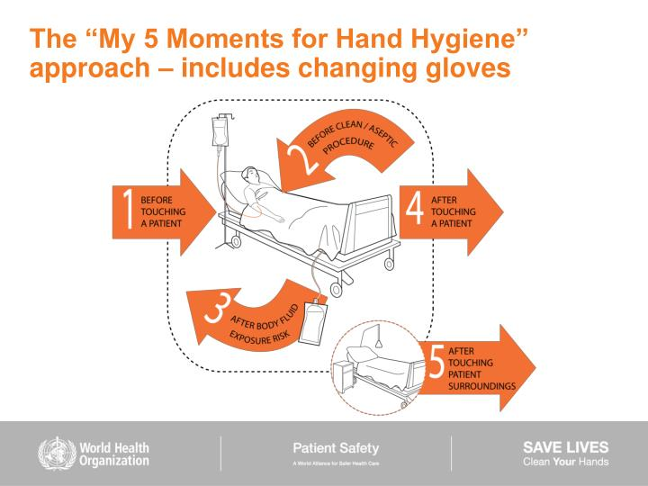 "The ""My 5 Moments for Hand Hygiene"" approach – includes changing gloves"