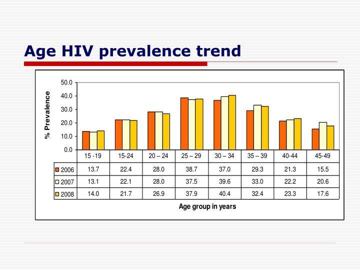Age HIV prevalence trend