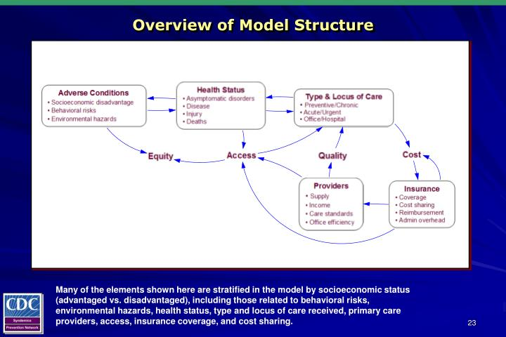 Overview of Model Structure