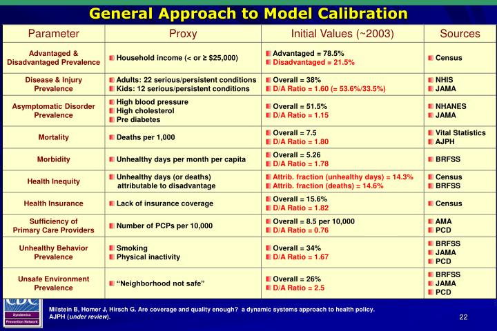 General Approach to Model Calibration