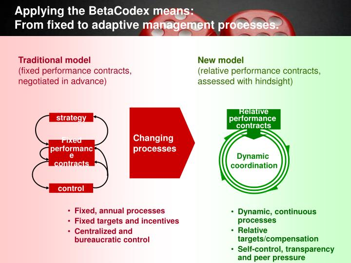 Applying the BetaCodex means:
