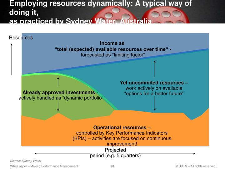 Employing resources dynamically: A typical way of doing it,