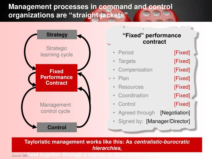 Management processes in command and control organizations are straight jackets