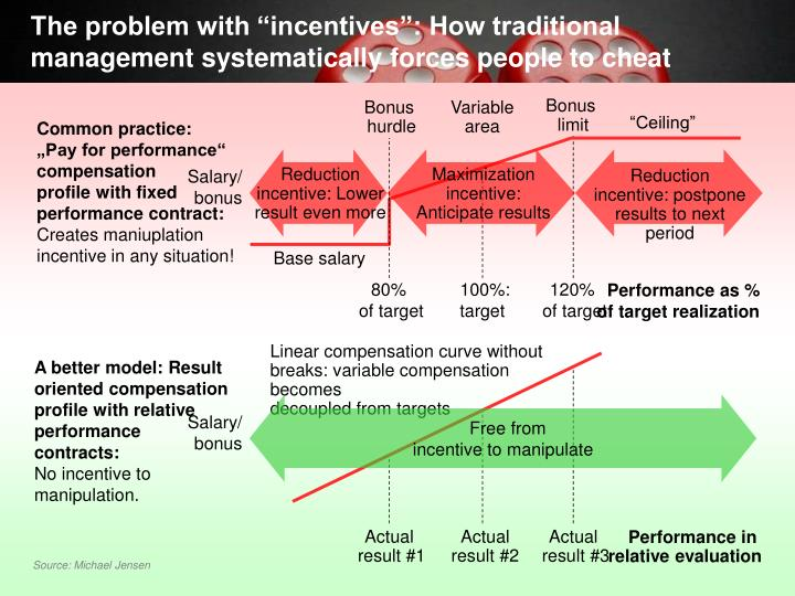 "The problem with ""incentives"": How traditional management systematically forces people to cheat"