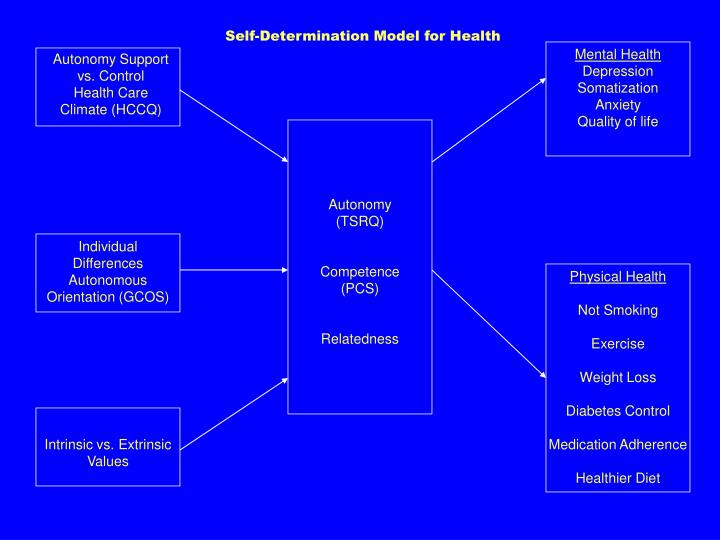 Self-Determination Model for Health