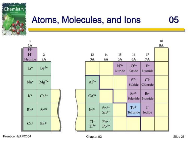 Atoms, Molecules, and Ions	05