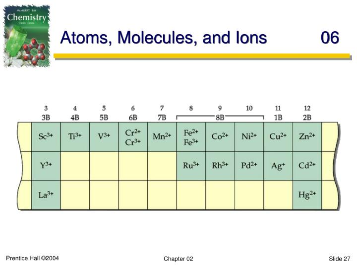 Atoms, Molecules, and Ions	06