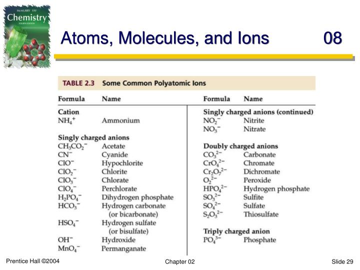 Atoms, Molecules, and Ions	08