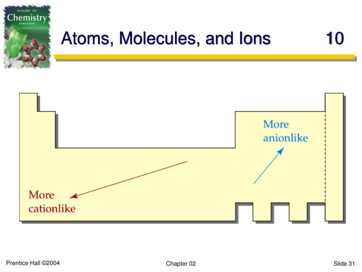 Atoms, Molecules, and Ions10