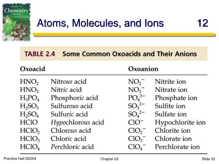 Atoms, Molecules, and Ions	12