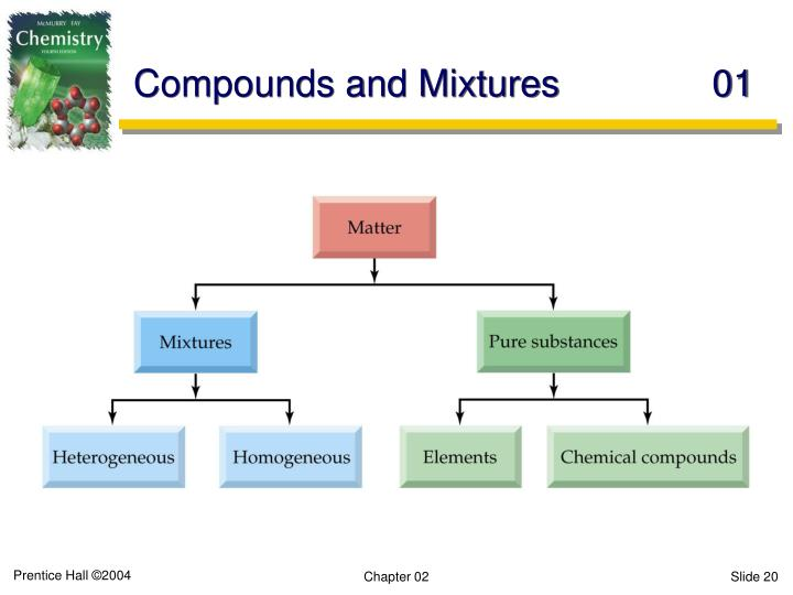 Compounds and Mixtures	01