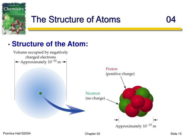 The Structure of Atoms	04