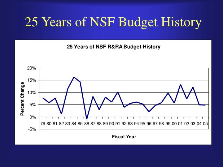 25 Years of NSF Budget History