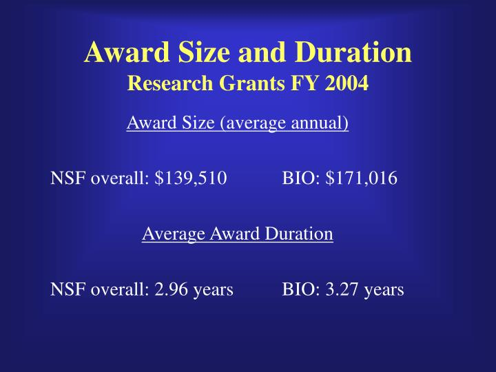 Award Size (average annual)