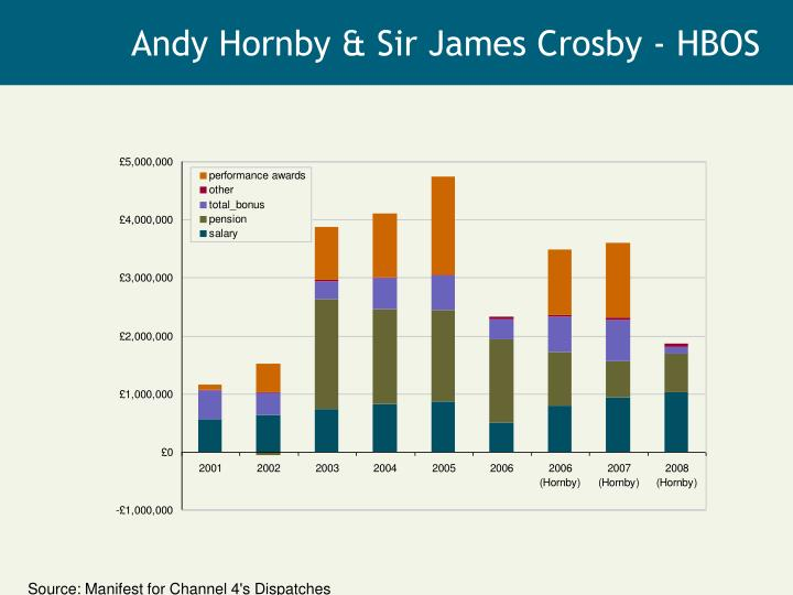 Andy Hornby & Sir James Crosby - HBOS