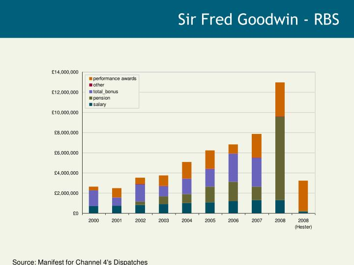 Sir Fred Goodwin - RBS