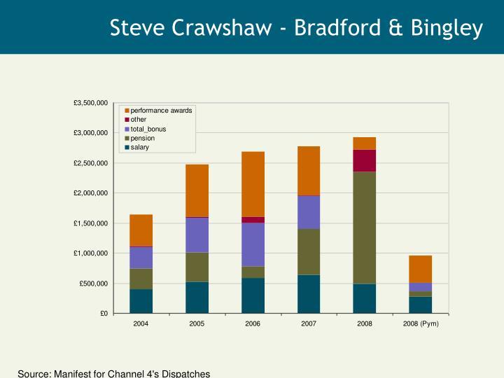 Steve Crawshaw - Bradford & Bingley