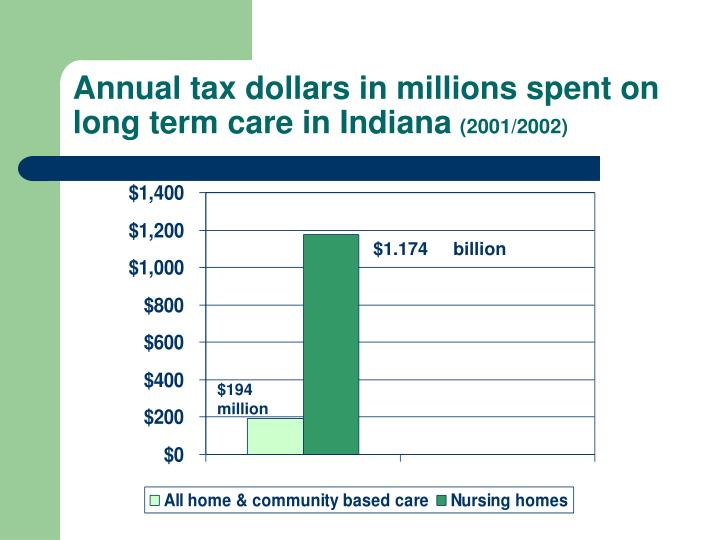 Annual tax dollars in millions spent on long term care in Indiana